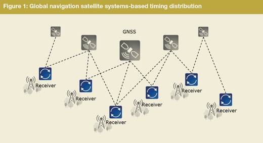 GNSS-based timing distribution