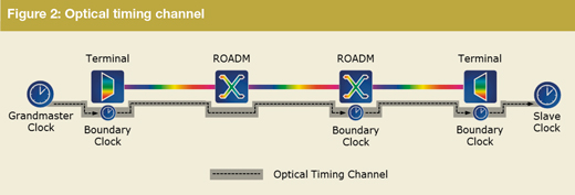 Optical timing channel
