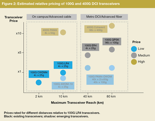 Estimated relative pricing of DCI transcievers