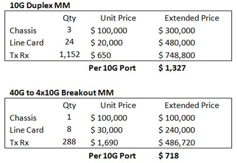 Cost comparison including chassis cost