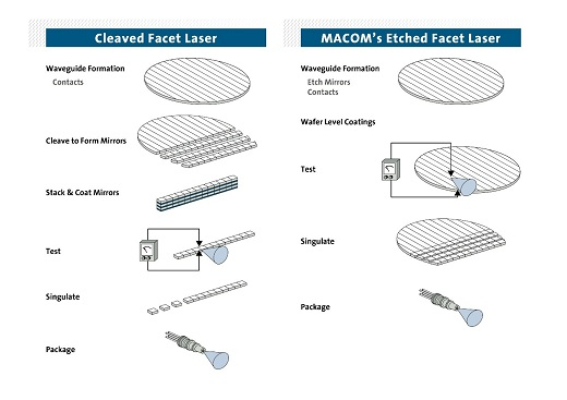 Macom Etched Facet Technology