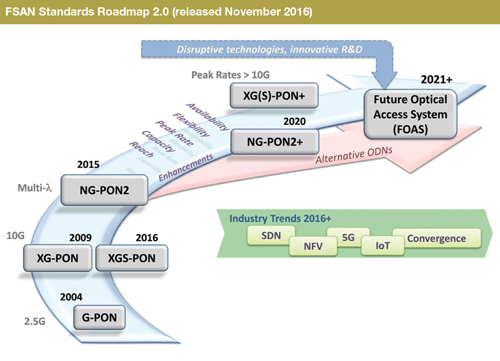 FSAN Standards Roadmap 2.0