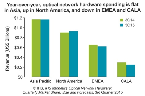 worldwide fiber optics industry survey trends This statistic shows the global optical fiber cable demand in 2012,  worldwide survey time period  fiber optics market size in the us 2014-2025.