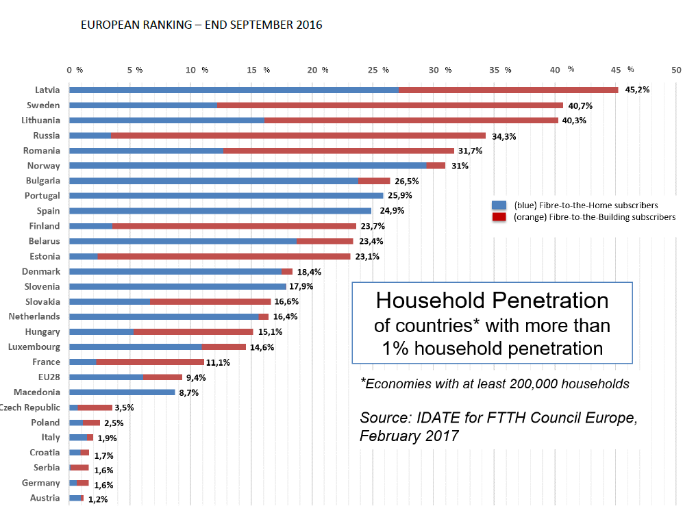 Broadband penetration rank