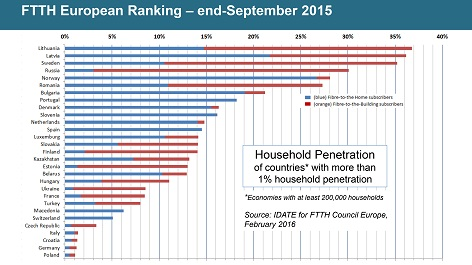FTTH Ranking - Europe - end Sept 2015