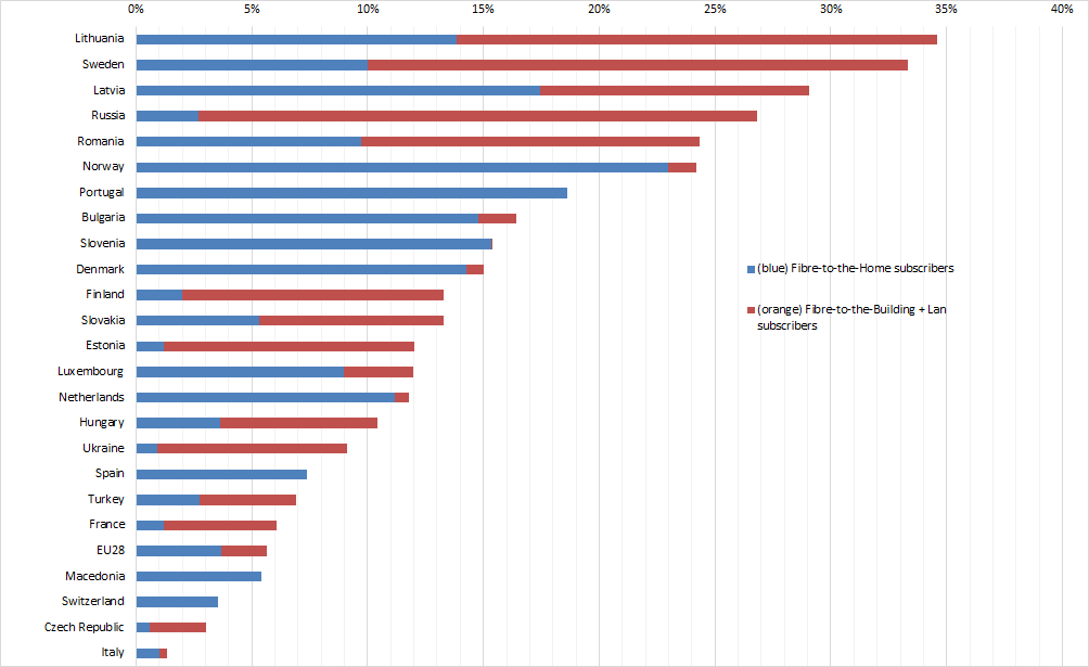 European FTTH ranking December 2014